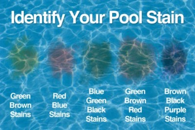 Green Water Or Brown Water In Your Pool Or Spa Algae Or Metal R R Pools
