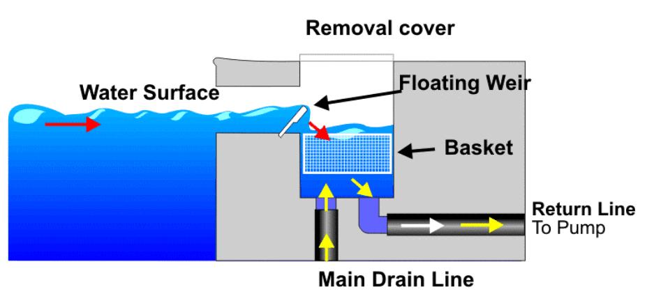 What Causes Poor Pool Circulation R R Pools